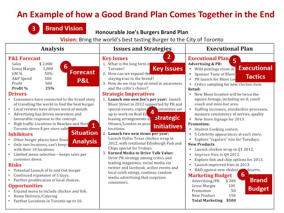branding company business plan pdf
