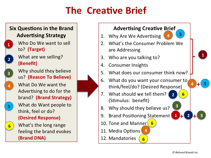how to write a creative brief