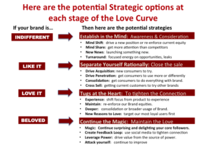 brand-love-curve-potential-strategic-options