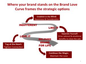 brand-love-curve-strategic-options