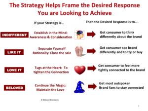 desired-marketing-response-