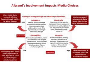 marketing-brands-media-choices