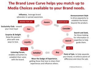match-media-to-brand-needs